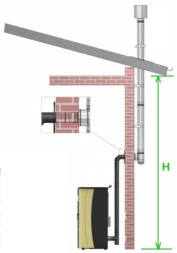 Kit de tubo de humos para estufa con salida a tejado - Instalar una estufa de pellets ...